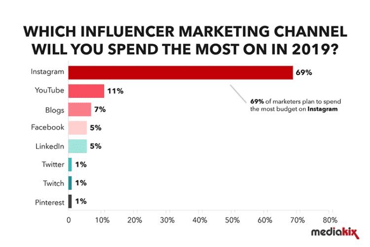 2-influencer-marketing-stats
