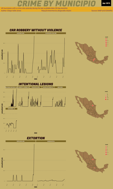 Apr 2015 Infographic of Crime in Mexico