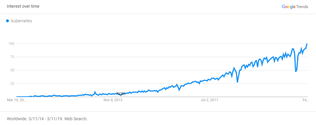 Google Trends Kubernetes
