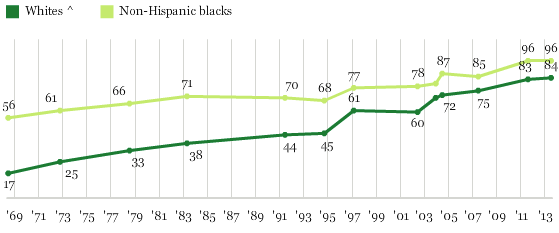 Do you approve or disapprove of marriage between blacks and whites? (1958-2013) - Gallup (2013)0