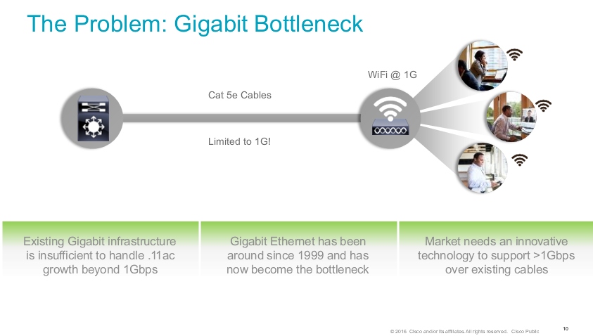 The Problem - Gigabit Bottleneck