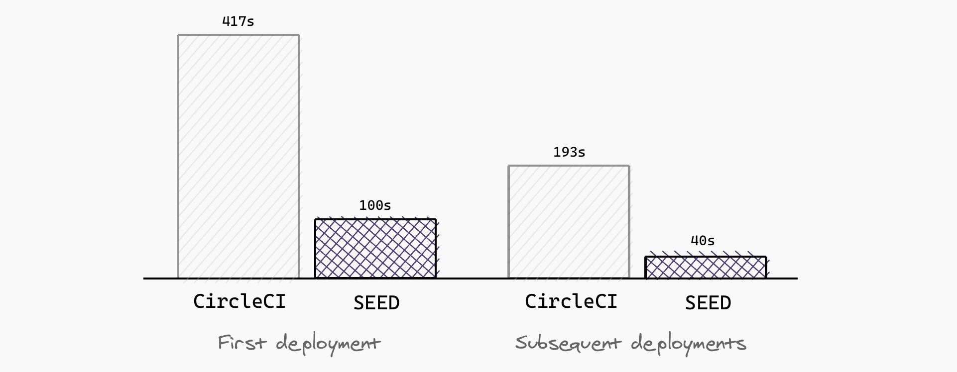CDK deployments CircleCI vs Seed