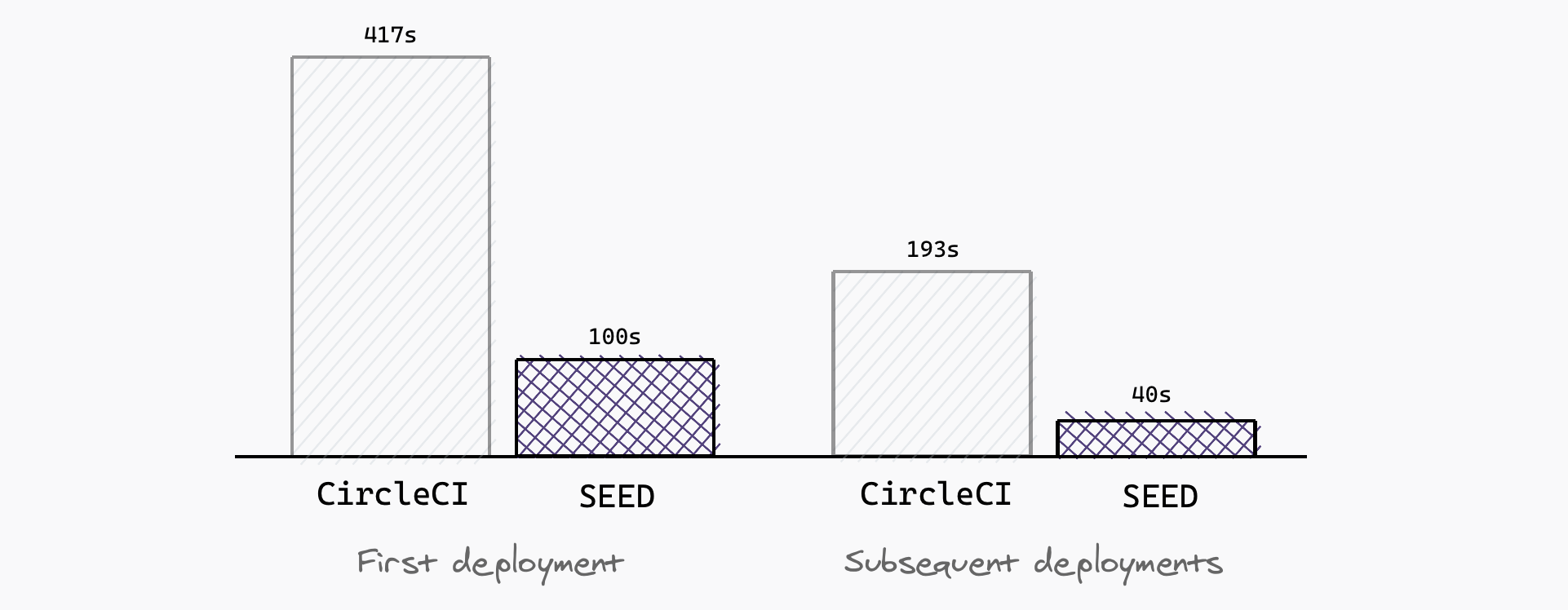 CDK deployments CircleCI vs Seed