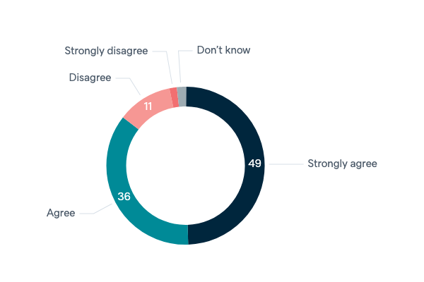 Trade policy and foreign investment - Lowy Institute Poll 2020
