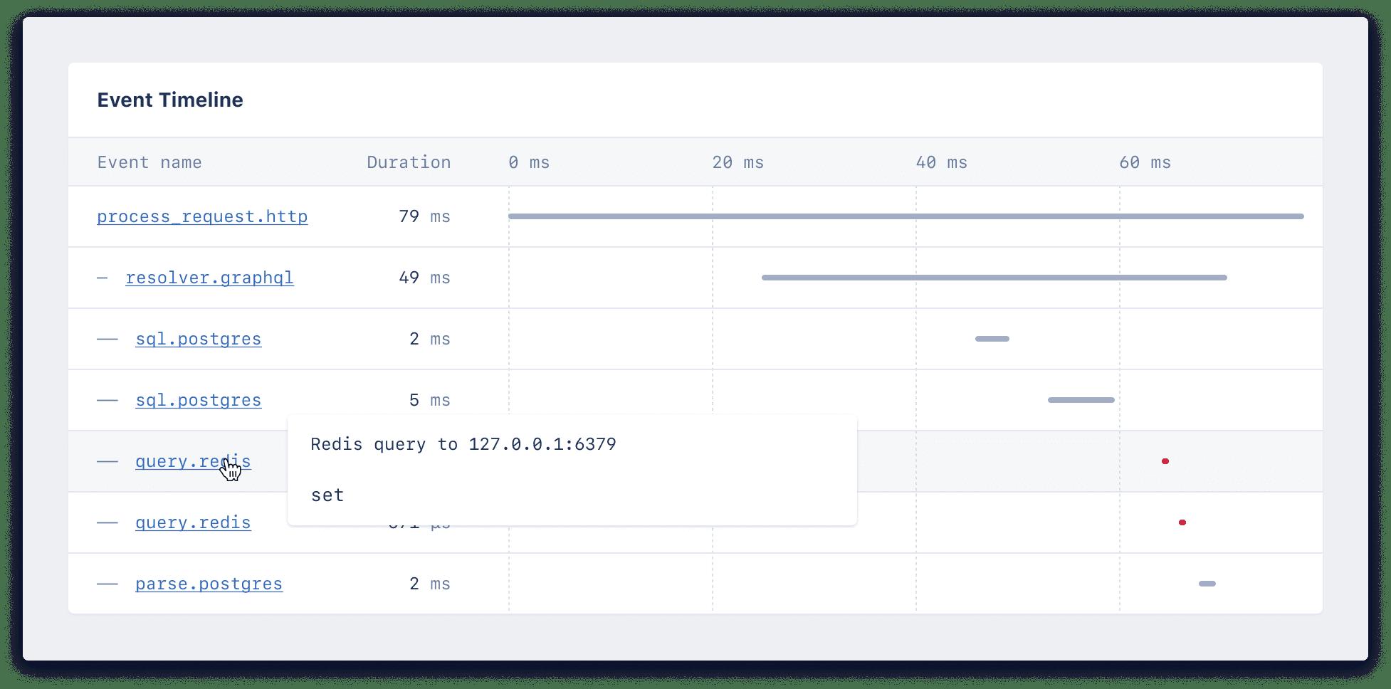 Screenshot of event timeline flyout