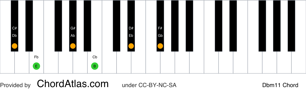 Piano chord chart for the D flat minor eleventh chord (Dbm11). The notes Db, Fb, Ab, Cb, Eb and Gb are highlighted.
