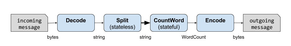 Idiomatic Python Stream Processing in Wallaroo