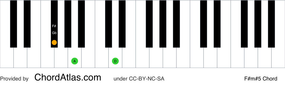 Piano chord chart for the F sharp minor augmented chord (F#m#5). The notes F#, A and C## are highlighted.