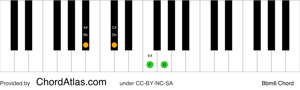 Piano chord chart for the B flat minor sixth chord (Bbm6). The notes Bb, Db, F and G are highlighted.