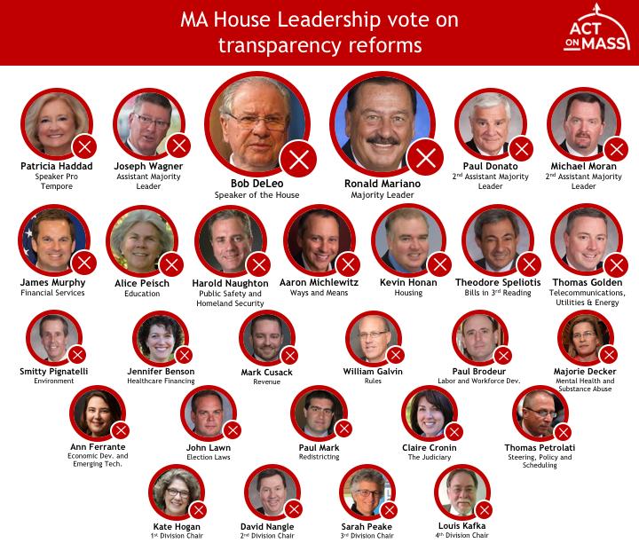 Leadership votes