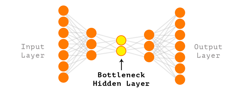 Autoencoder Neural Network