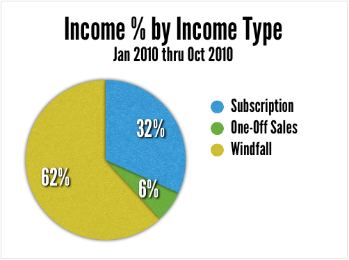 product income so far