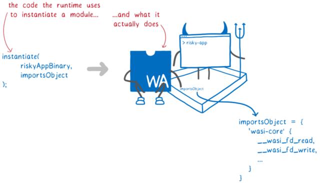 赤字「ランタイムがモジュールをインスタンス化するために使うコード...そしてそのコードが実際に行うこと」