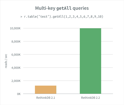 Performance graph: `getAll`