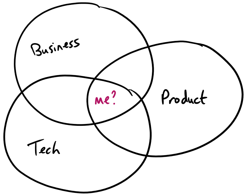 Three circles: business, tech and product - with 'me' in centre