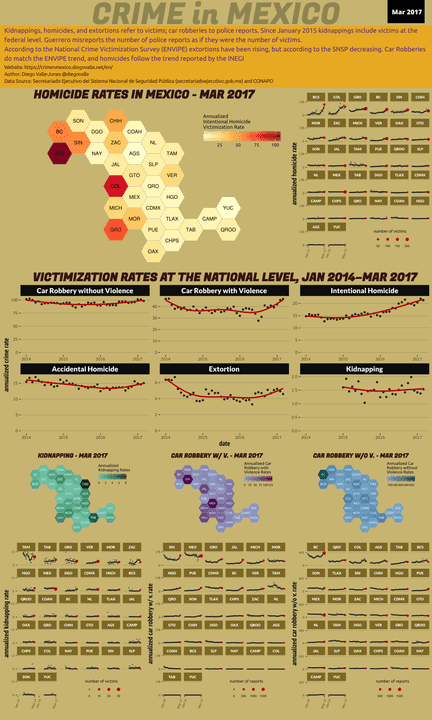 Mar 2017 Infographic of Crime in Mexico