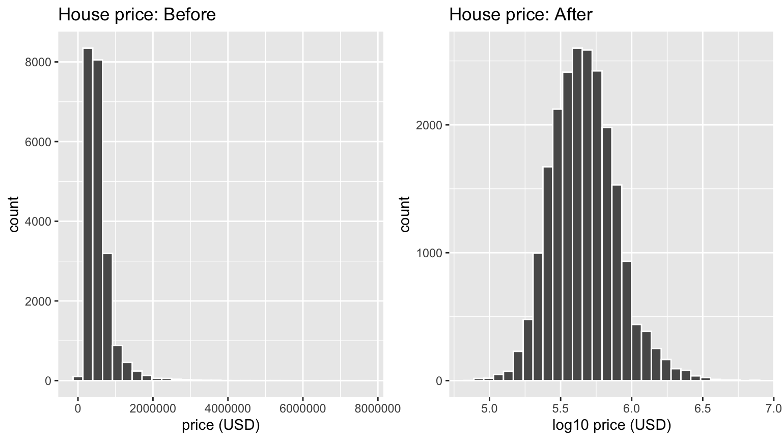 House price before and after log10-transformation.
