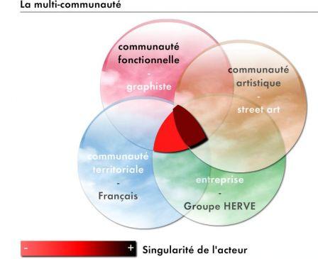 organisation entreprise intégrative