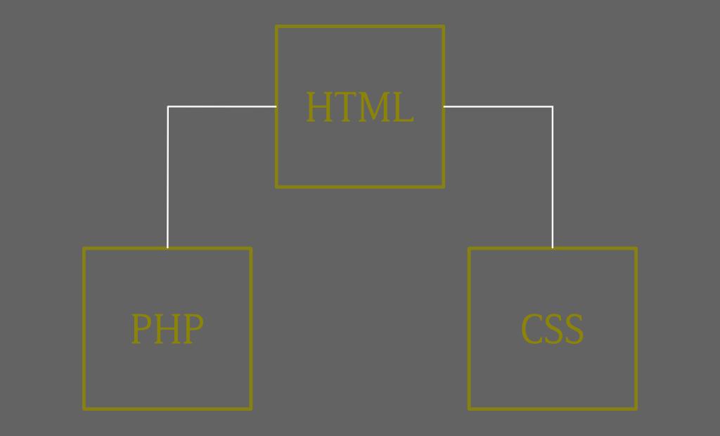 Structure first - organisation hiérarchisée