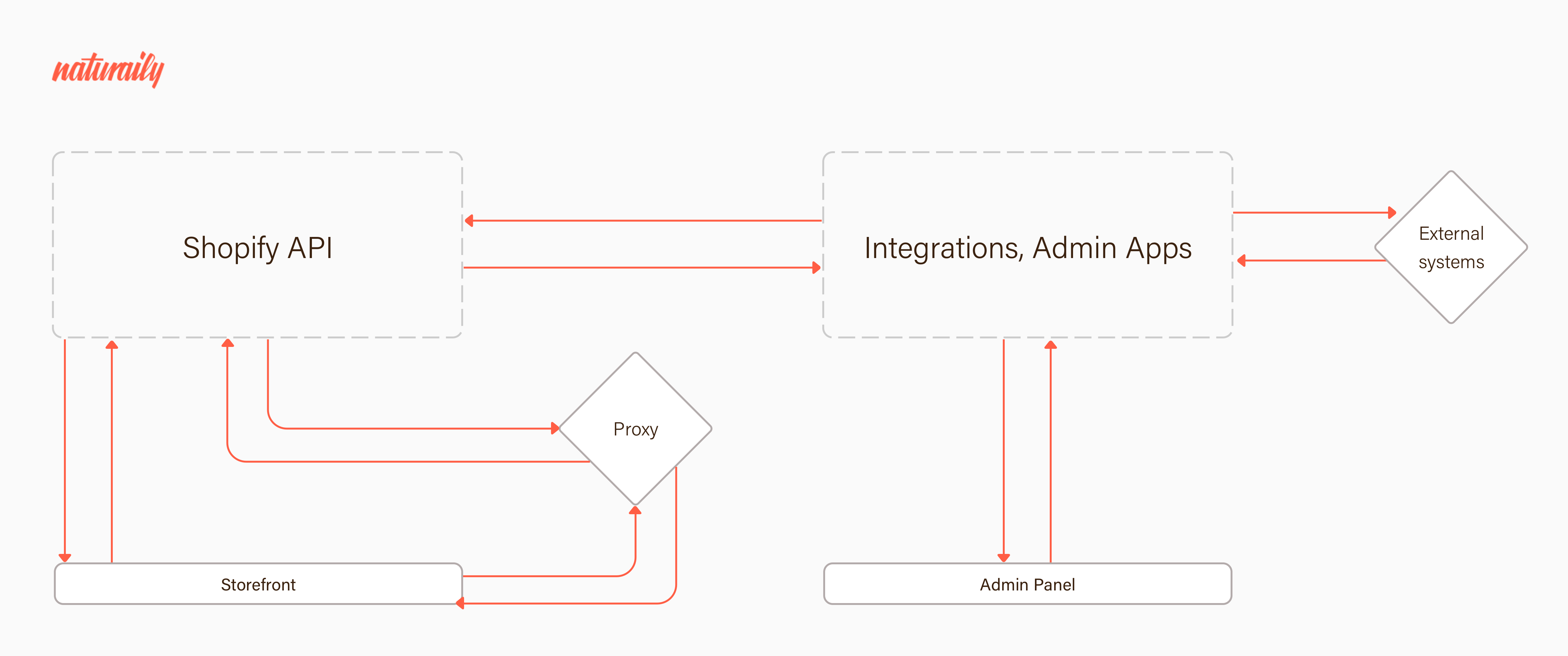 Communication between Shopify's API, Storefront and Integrations