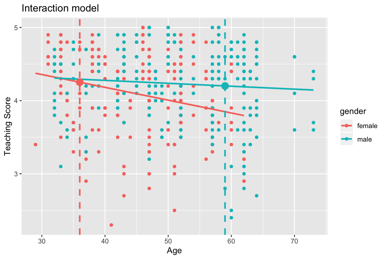 Fitted values for two new professors.