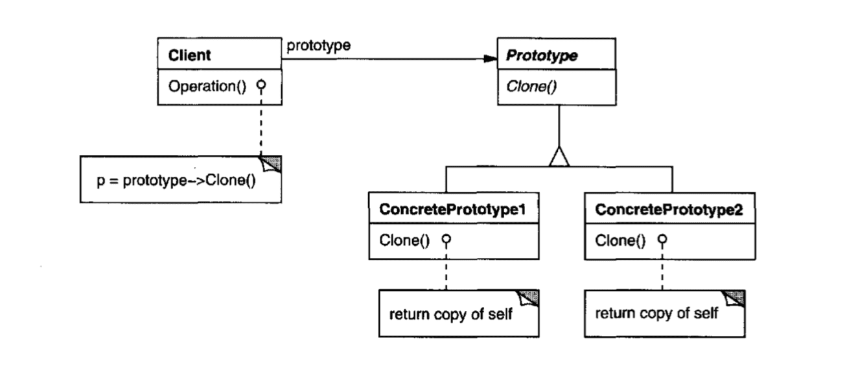 Prototype Pattern Diagram
