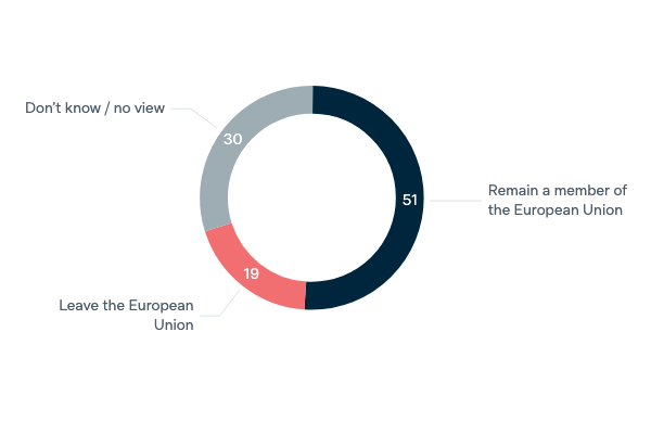 United Kingdom and Brexit - Lowy Institute Poll 2020