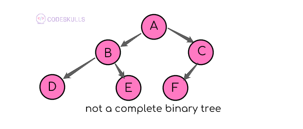 not a complete binary tree