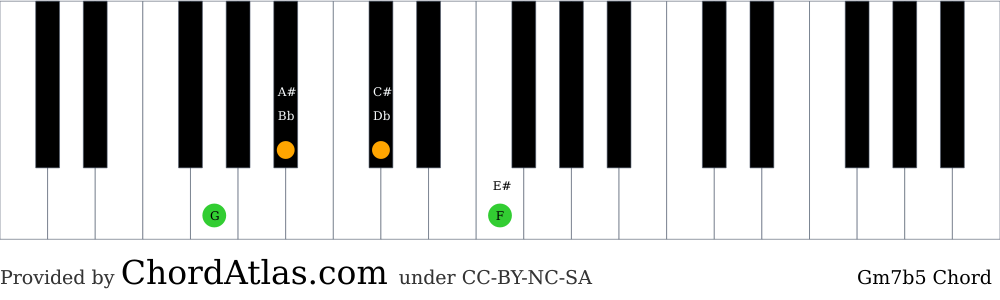 Piano chord chart for the G minor seventh flat five chord (Gm7b5). The notes G, Bb, Db and F are highlighted.