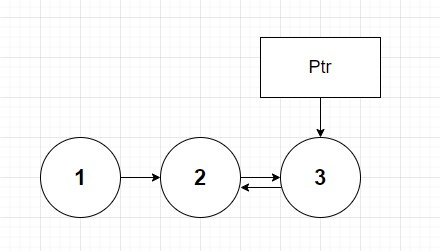 Linked list with nodes 3 and 2 pointing to each other.