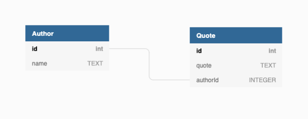 RDBMS Entity Relationship Model for Autor and Quotes