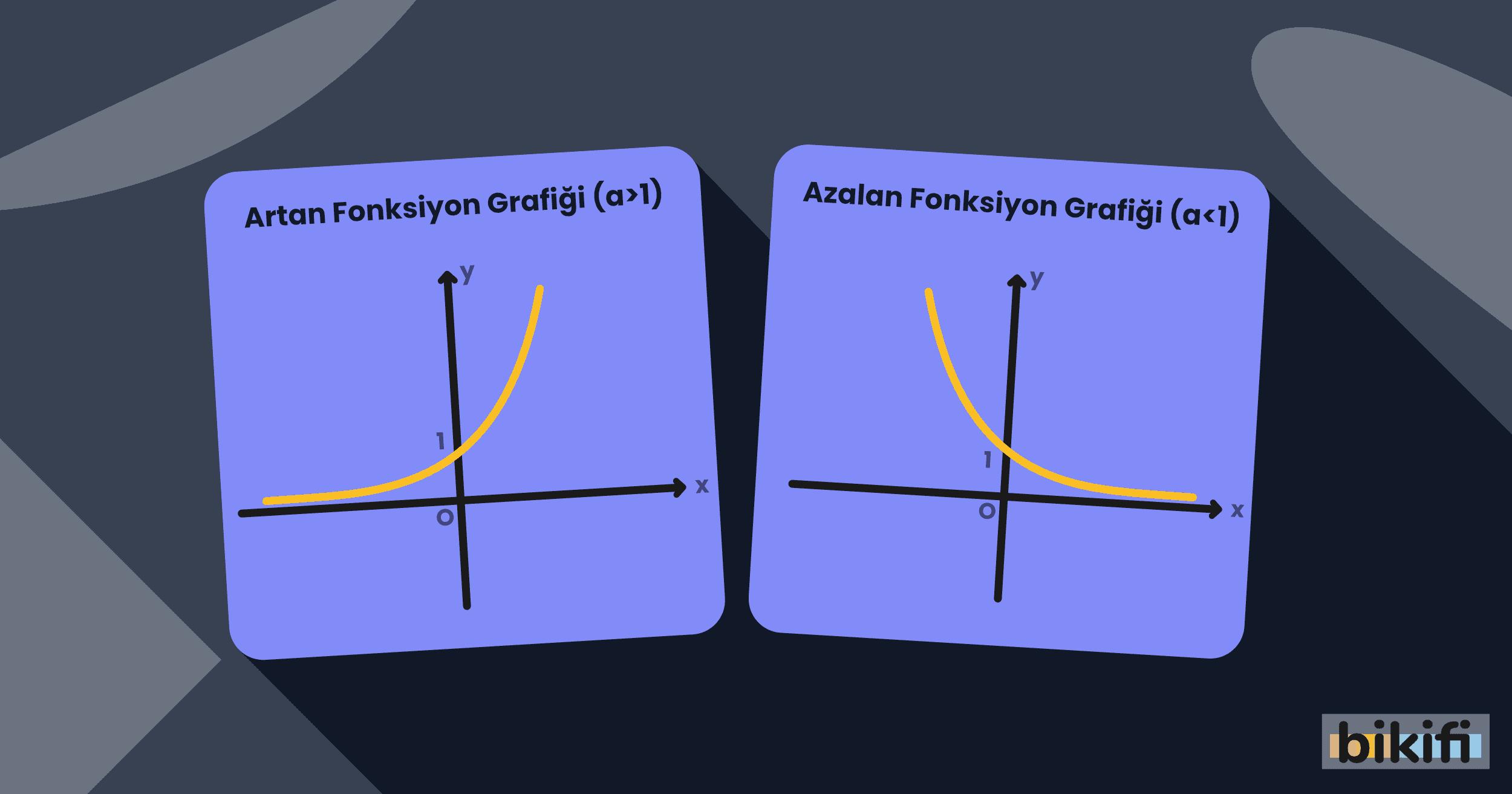 Üstel ve Logaritmik Fonksiyonlar