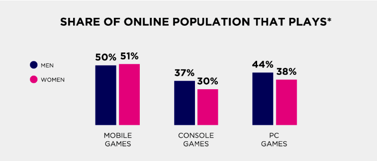 Share of online population that plays games in Brazil, Newzoo