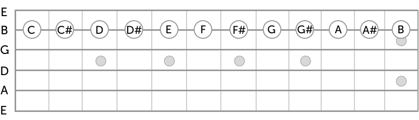 notes on b string