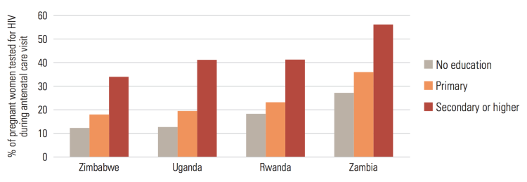 Percentage of pregnant women who, when it was offered during an antenatal care visit, sought HIV testing and received their results, by education, selected sub-Saharan African countries, 2004-2007 – UNESCO (2011)