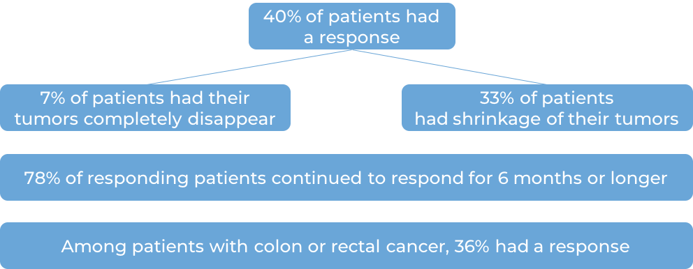 Results for 5 clinical trials where patients were treated with Keytruda (diagram)