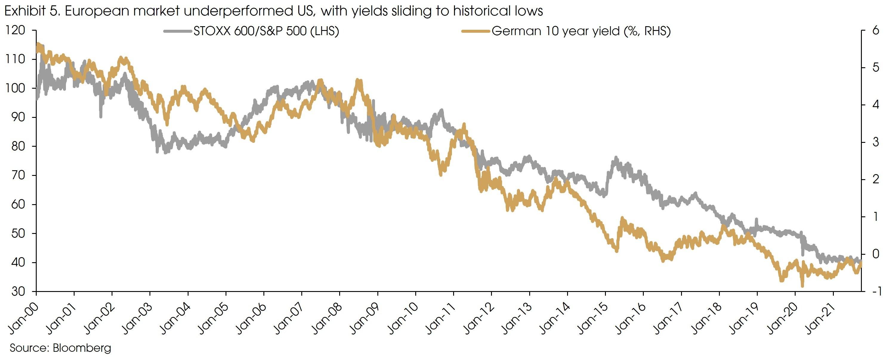 Exhibit 5 European Market underperformed US v2