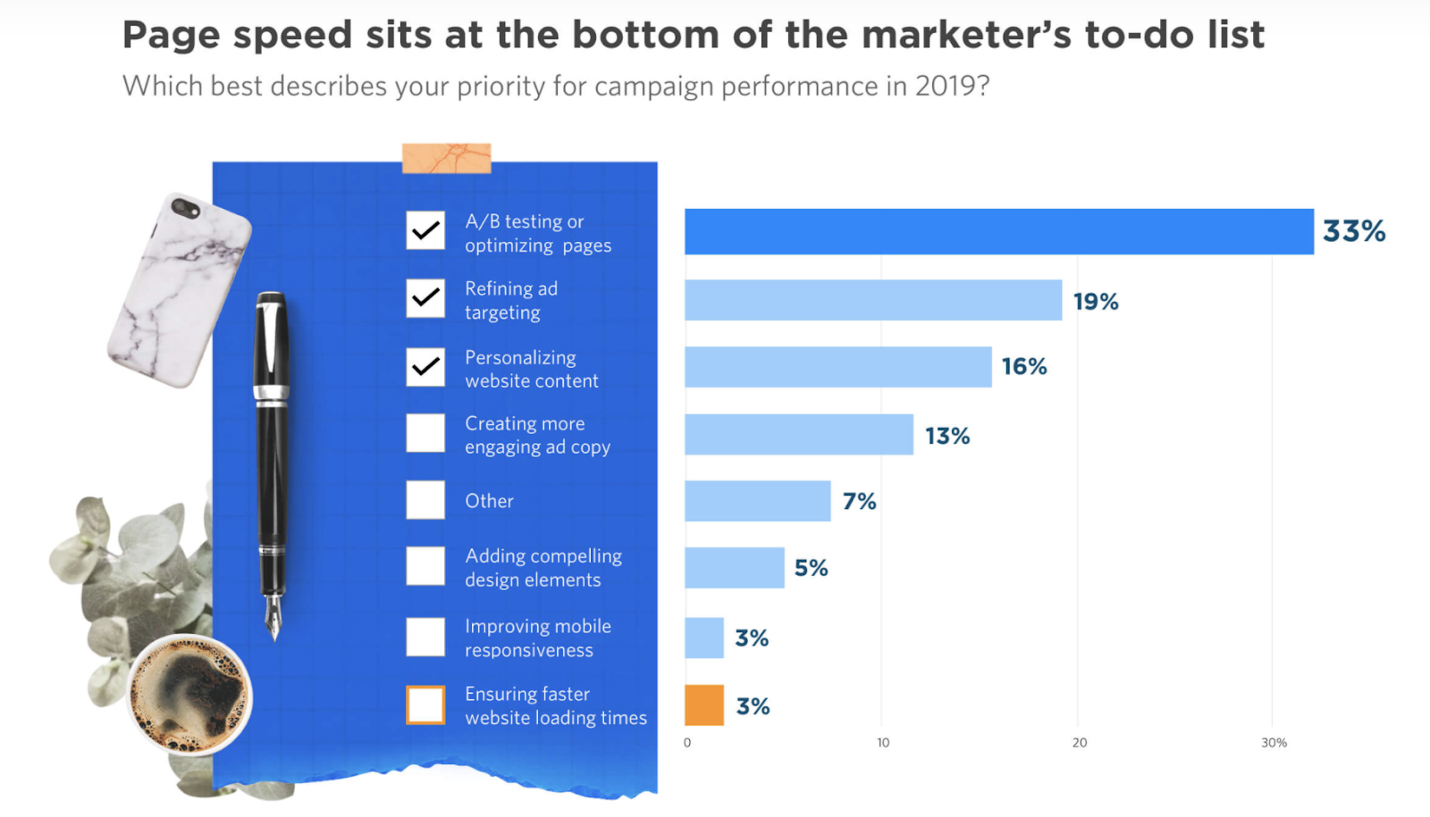 Page speed insights of marketers.
