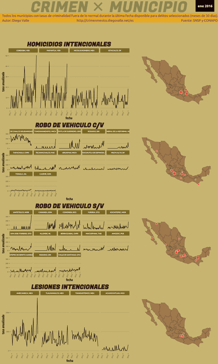 Infográfica del Crimen en México - Ene 2016