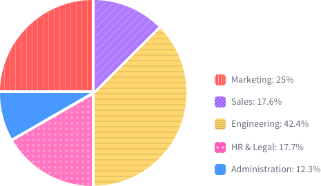 Pie Chart using different area patterns