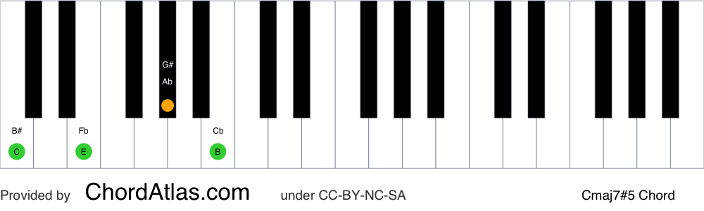 Piano chord chart for the C augmented seventh chord (Cmaj7#5). The notes C, E, G# and B are highlighted.