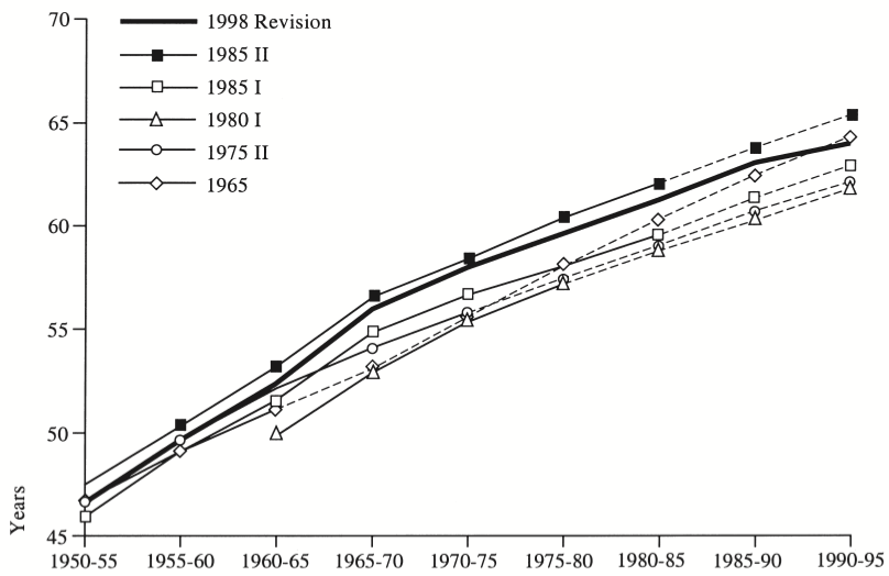 World Life expectancy at birth - The Estimates of the Wold Population compared with the UN Forecasts since 1950 - Keilman (2001)