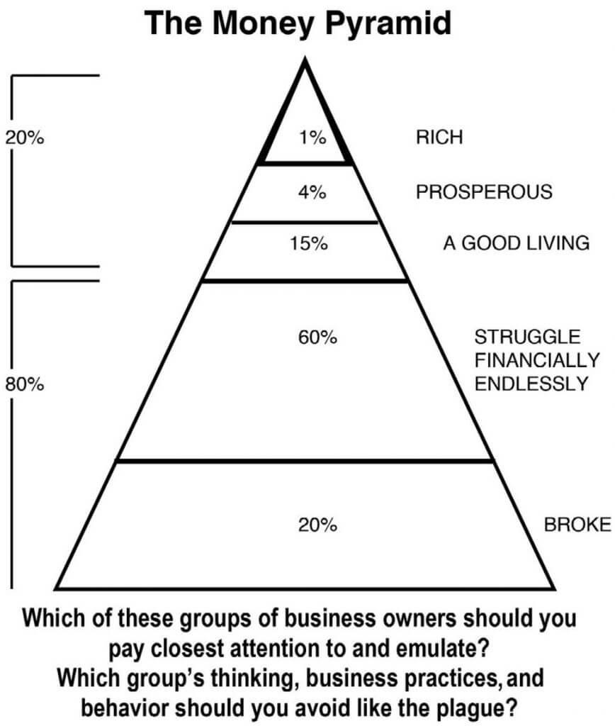 The Money Pyramid - Dan S. Kennedy