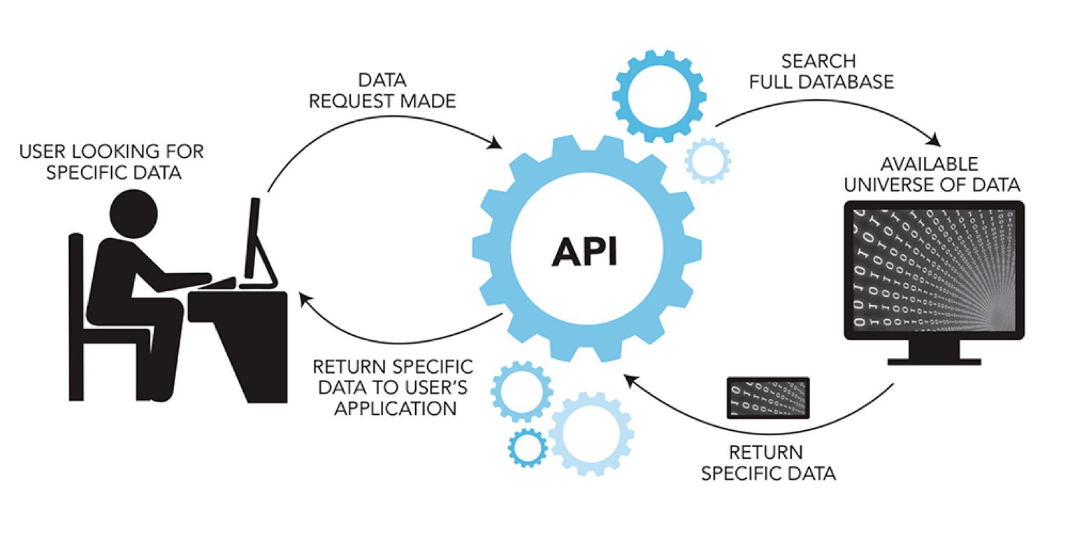 Why Open Data Will Drive The Future of Technical SEO