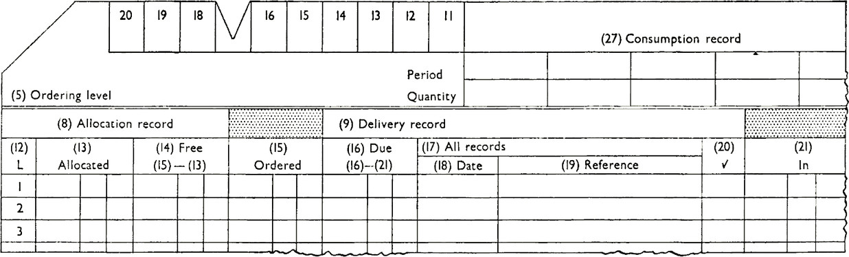 On this combined record of Allocations, Dues In, and Stocks, the space at the top edge can be clipped to assist selection of a particular class of cards, or coloured signal clips can be attached at different positions. The corner is cut so that any card filed in the wrong position, back to front, or upside down, will be detected. Coloured lines throw entries into relief and break up the pattern
