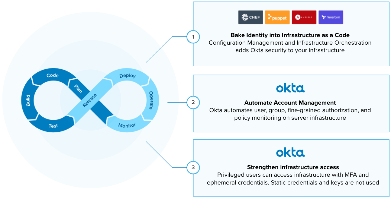 Okta working together with Puppet
