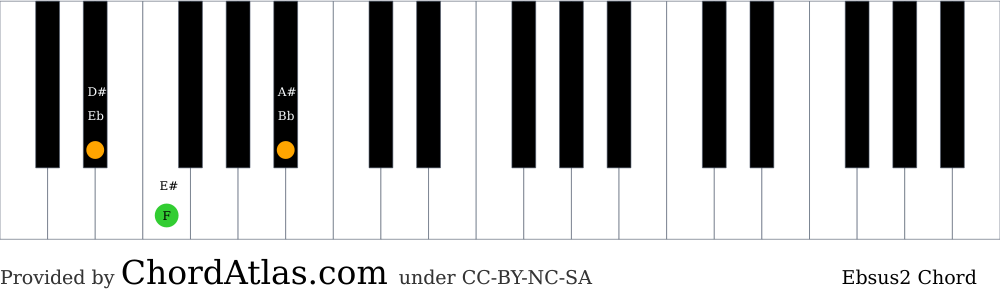 Piano chord chart for the E flat suspended second chord (Ebsus2). The notes Eb, F and Bb are highlighted.