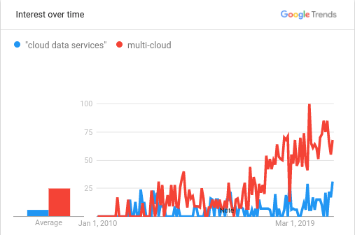 Google Trends for Cloud Data Services and Multi-Cloud