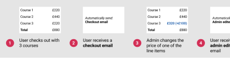 An excerpt from a user journey describing how the email process would work. The first point features a screenshot of 3 courses, with the text: 'User checks out with 3 courses'. Next, there's an image that reads: 'Automatically send: Checkout email', with accompanying text that reads: 'User receives a checkout email'. The next image contains a screenshot of 3 courses, with one of the prices ammended, adding £100 from £220 to £320. The text beneath reads: 'Admin changes the price of one of the line items.'