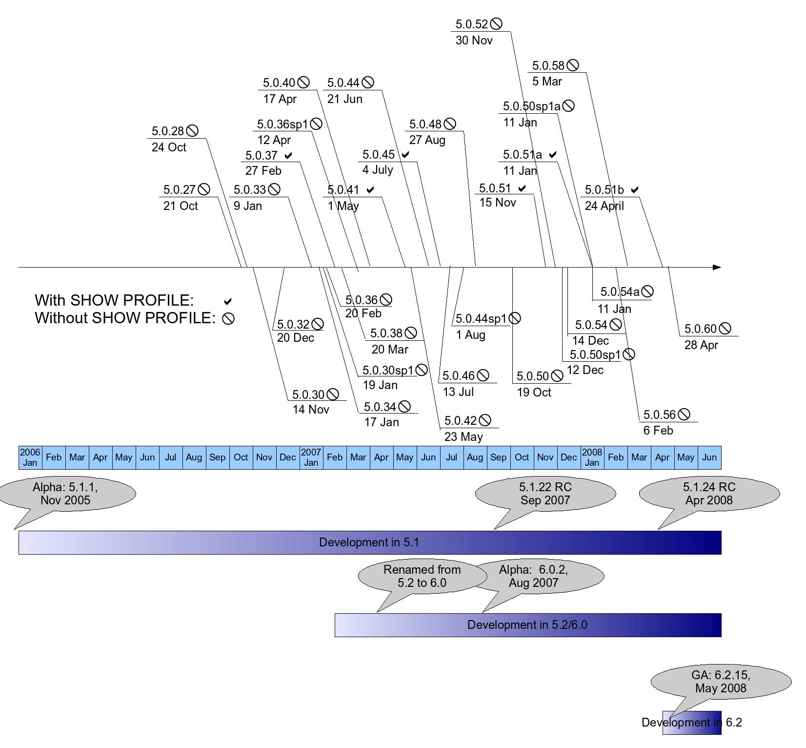 MySQL release timeline